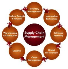 Global Supply Chain Management Jc christos no wonder one goes mad. . .these all belonged to separate people at one time.