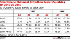 Across all major markets in Latin America, smartphone shipments declined in Q2 2016 compared to Q2 2015. In Brazil and Mexico, shipments were down about 12%, meaning declines of millions of units.