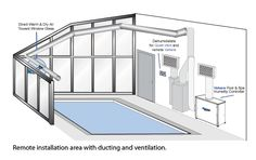 Residential pool enclosures swimming pools glass sunrooms for Indoor pool dehumidification design