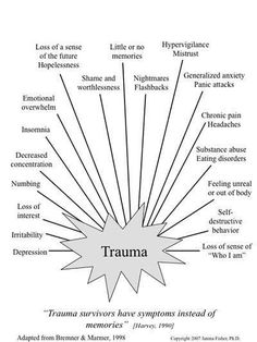 this diagram depicts the psychological and physiological symptoms of trauma. Why is it useful for trauma counselling? may be useful for client psychoeducation. symptoms of trauma. Trauma Therapy, Therapy Tools, Out Of Body, Coping Skills, Social Skills, Mental Illness, Writing Inspiration, Writing Tips, Writing Prompts