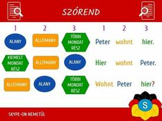 Learning, Learning English, Learn German, Teaching, Studying, Onderwijs