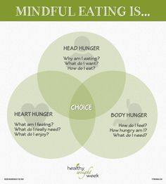 Get healthy by eating mindfully: understanding your Head Hunger, Heart Hunger & Body Hunger to make thoughtful and intentional choices. #healthy #health