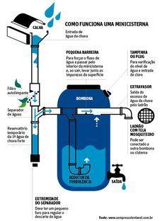 filtro para captação de agua da chuva - Pesquisa Google                                                                                                                                                      Mais