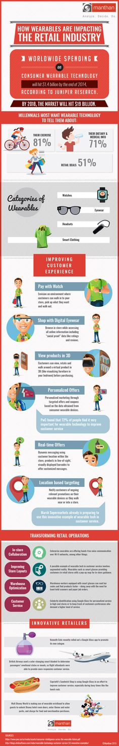 How Wearables Impacting the Retail Industry