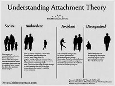 ATTACHMENT - The Attachment Parenting is a Style of Parenting that Emphasizes the Importance of a Secure & Close Relationship Between the Parent & Child. There is Value in Understanding the Fundamentals of Attachment Theory. Stress, Developmental Psychology, Educational Psychology, Family Therapy, Therapy Tools, Play Therapy, Attachment Parenting, Attachment Quotes, School Psychology