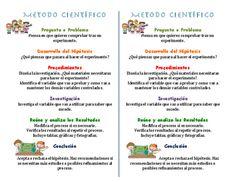 Describe el metodo cientifico para que los estudiantes puedan tenerlo como notas.