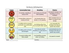 This is a visual and fluency self rating form for students who stutter. It provides a visual guide to help students self reflect on their fluency in a variety of activities.