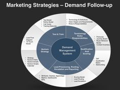 16 Best Marketing Strategies Go To Market Plans Images Content