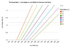 How line height changes vs. line width for common font sizes. Click to enlarge.