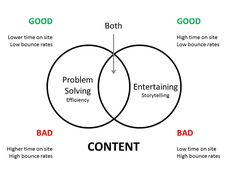 The Content Conundrum