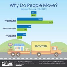 Easier Commutes and Cheaper Housing are Increasing as Main Reasons for Moving, Census Bureau Reports - Mobility of the Population - Newsroom - U.S. Census Bureau