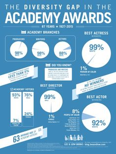 Are the Academy Awards getting more diverse? We update our 2012 infographic and study on the diversity gap in the Academy Awards.