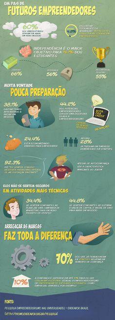 Infográfico da @endeavorbrasil avalia empreendedorismo nas universidades brasileiras.