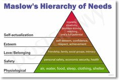 Amazon.com: Maslows Hierarchy of Needs - NEW Classroom Science Poster: Posters…