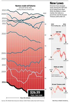 U.S. Oil Falls Below $27 a Barrel http://on.wsj.com/1S7nSx2