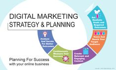 Digital Marketing Agency Chicago, USA - At MOZWEBMEDIA, We offer digital marketing services in Chicago, USA at affordable cost. Visit Website or Call us at to get a free quote on digital marketing to grow your online business. Digital Marketing Strategy, Social Media Marketing Companies, Digital Marketing Trends, Online Digital Marketing, Online Marketing Tools, Online Marketing Strategies, Marketing Consultant, Internet Marketing, Mobile Marketing
