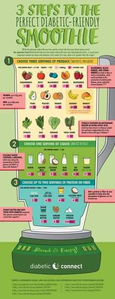 Three steps to make the perfect diabetic-friendly smoothie in this Diabetic Connect original infographic. #smoothie #recipes