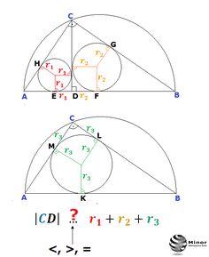 Jaki znak <, >, = można wpisać w miejsce znaku zapytania w równaniu |CD| ..?.. r₁+r₂+r₃? Jeżeli w trójkącie prostokątnym ABC z wierzchołka kąt prostego C poprowadzimy wysokość CD, to podzieli nam ten trójkąt na dwa trójkąty prostokątne ADC i BDC. Wysokość CD jest (<, >, = ) sumie promieni okręgów wpisanych w trójkąt ABC, trójkąt ADC, trójkąt BDC? Mathematics: What (<, >, =)  instead of the question mark can be placed in the equation |CD| ..?..  r₁+r₂+r₃