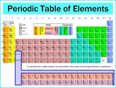 intro to the chemistry of life made using explain everything and slides from miller and levine biology text periodic table