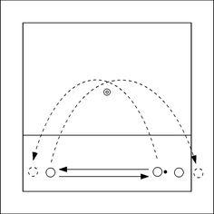 Volleybaloefening: Om de pion - De spelers beginnen met het overgooien van de bal. Na het gooien van de bal loopt elke speler om de pion naar de overkant. Eén van de spelers bepaalt vervolgens hoe er overgespeeld wordt en op wel...