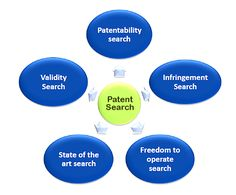 #Patent #Search #Services 1. #Patentability #Search 2. #InfringementSearch 3. #FreedomtoOperateSearch 4. #StateoftheArtSearch 5. #ValiditySearch