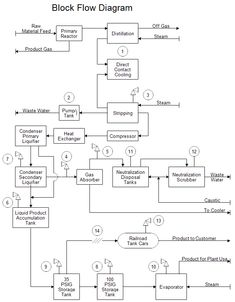 Process flow diagram symbols pinterest diagram and flow ccuart Gallery
