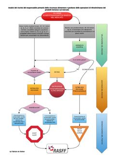 Withdrawal-recall and notification of unsafe food/feed/fcm flow charts 1