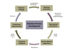 Isharat Ltd & @Isharatanalytic on Business Process Development Slide Business process re-engineering to better support an organization's mission and reduce costs. Reengineering starts with a high-level assessment of the organization's mission, strategic goals, and customer needs.