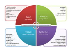 How To Design A 21st Century Assessment by Mike Fisher via TeachThought