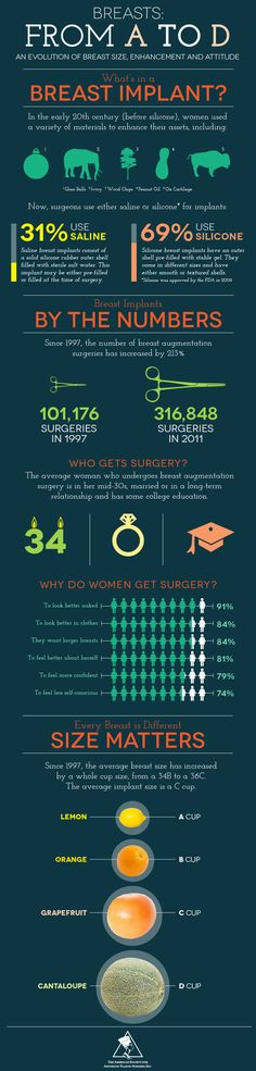 Unzip The Truth Behind Breast Implants Breasts from A to D -- Breast implant stats in a beautifully designed infographic.Oct 28 I will be a grape fruit Cosmetic Procedures, Tummy Tucks, Liposuction, Body Image, Plastic Surgery, Good To Know, Breast Cancer, Health And Beauty, Just In Case