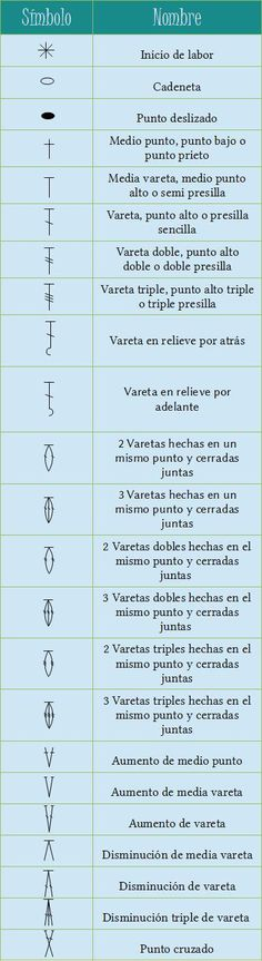 i know its in spanish but its a good chart to know and it can always be translated Crochet Instructions, Crochet Diagram, Crochet Chart, Crochet Basics, Love Crochet, Learn To Crochet, Diy Crochet, Crochet Doilies, Crochet Stitches