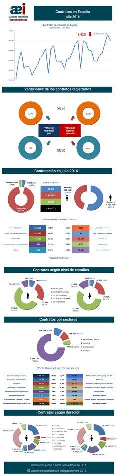 infografía contratos registrados en el mes de julio 2016 en España realizada por Javier Méndez Lirón para asesores económicos independientes
