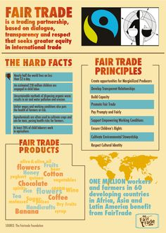 Fair Trade infographic by Trupti Dorge, via Behance #fashiontakesaction