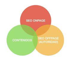 Onpage Seo, Diagram, Chart