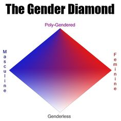 The Gender Diamond Stand Up, Playing Cards, Diamond, Transgender, Identity, Parents, Group, Children, Dads