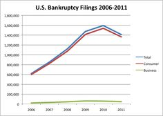 Bankruptcy Lawyer in Milwaukee Statistics, Debt, Milwaukee, How To Plan