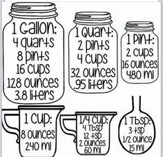Great chart for liquid measurement
