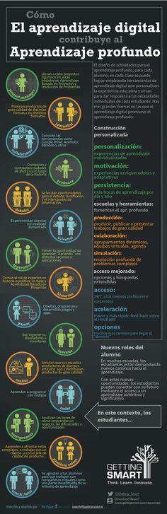 Hola: Una infografía que nos dice que el aprendizaje digital ayuda al aprendizaje profundo. Vía Un saludo