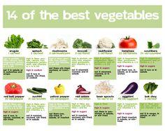 Best veggies