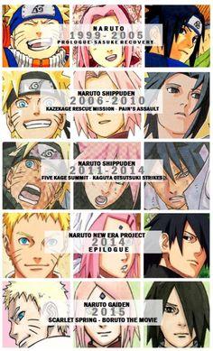 Naruto manga from beginning to end
