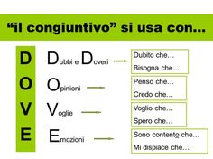 What is there to like when learning a foreign language? Imagine that you are learning the Italian language right at your own living room. Considering the numerous simple methods of learning Italian today, would you rather sit in your Ways Of Learning, Learning Italian, Kids Learning, Italian Grammar, Italian Language, Learn To Speak Italian, Everyday Italian, Italian Lessons, Learn A New Language