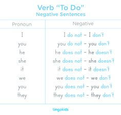 Verb To Do - Negative #verb #todo #english #esl #learn #lingokids #negative #conjugation