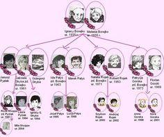 Drzewo genealogiczne Borejków