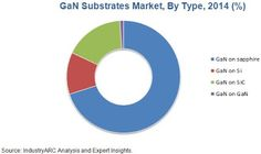 Electronics Market Latest News, Trends: GaN Substrates Market: Future Belongs to Alternati...