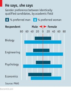 The unfairer sex? #Gender in #academia http://www.economist.com/news/science-and-technology/21648632-recruitment-academic-scientists-may-be-skewed-surprising-way-unfairer?utm_content=bufferb35c5&utm_medium=social&utm_source=pinterest.com&utm_campaign=buffer - Maybe good to correct for past/other discrimination?