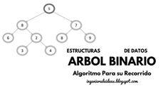 Algoritmo para el Recorrido de árbol Binario - Ingeniera de Ideas