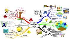 Six Thinking Hats Map