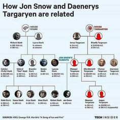 Game of thrones Stark Targaryen family trees
