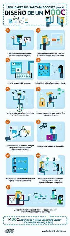 """Hola: Compartimos una interesante infografía sobre """"Habilidades Digitales…"""