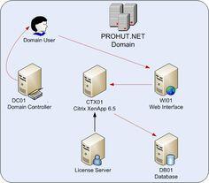 Citrix Web Interface installation.